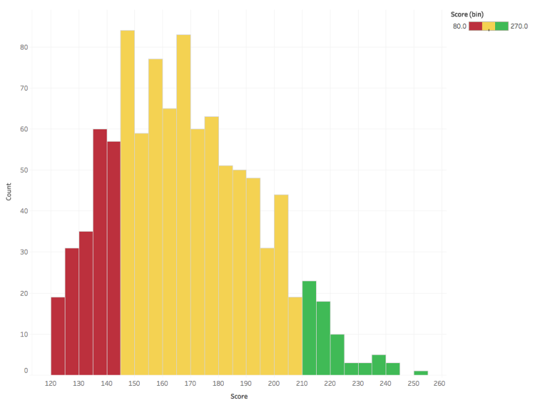 Quantumrun 1000 Score Distribution