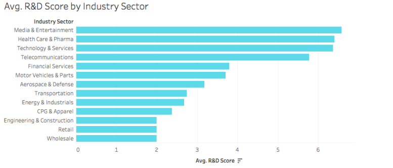 Average R and D score by industry sector Quantumrun global 1000 report ranking